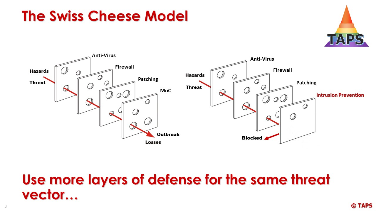 The Swiss Cheese Model