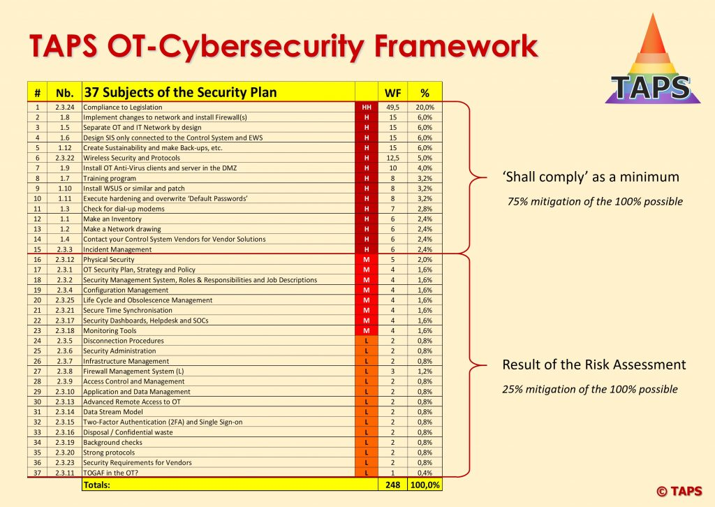 Download the TAPS OT-Cybersecurity Framework